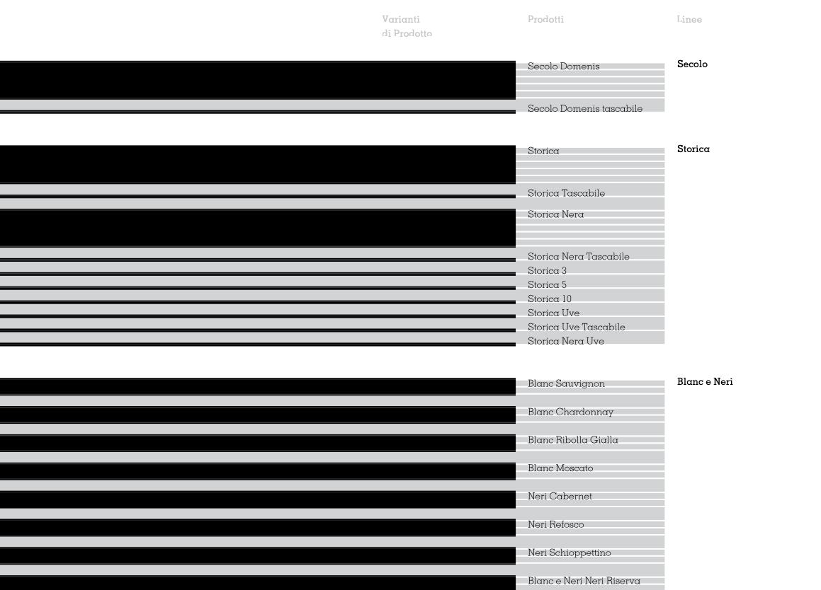 domenis catalogo